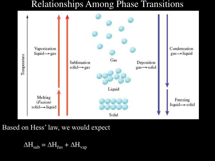Relationships Among Phase Transitions