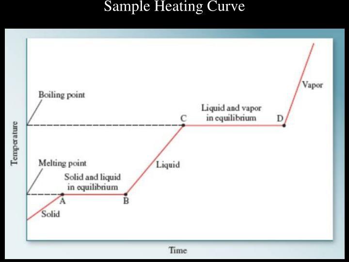 Sample Heating Curve