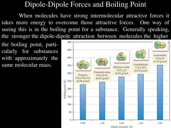 Dipole-Dipole Forces and Boiling Point