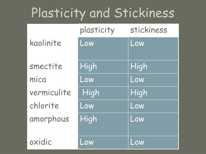 Plasticity and Stickiness