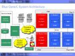 blue gene l system architecture