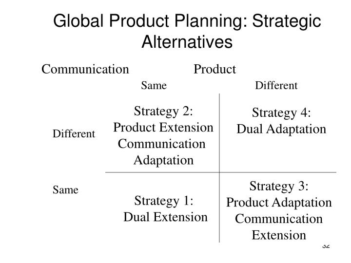 Global Product Planning: Strategic Alternatives