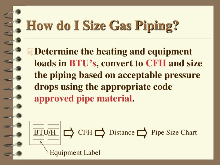 How To Determine Pipe Size For Natural Gas