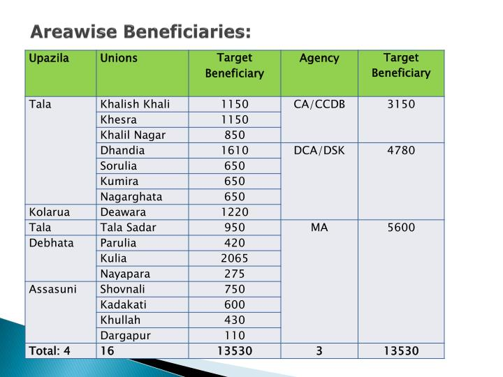 Areawise Beneficiaries: