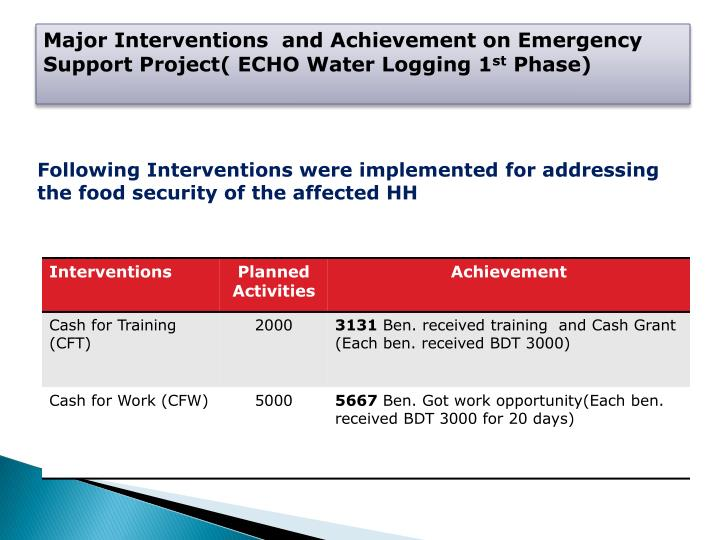 Major Interventions  and Achievement on Emergency Support Project( ECHO Water Logging 1
