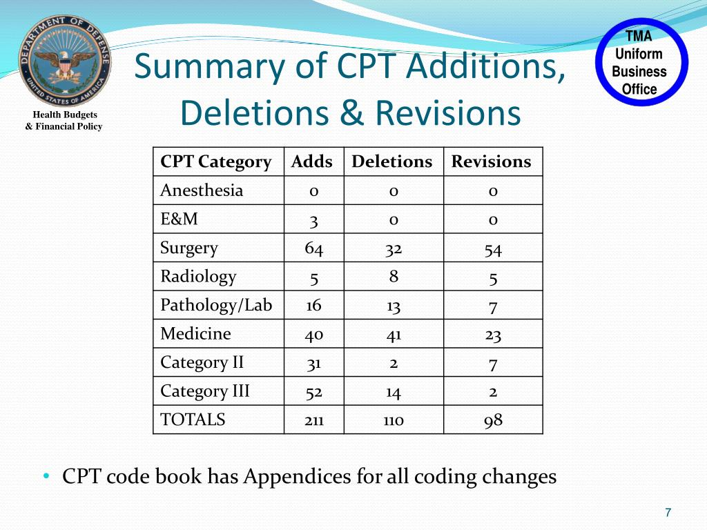 PPT - 2011 Update CPT & HCPCS Codes PowerPoint Presentation - ID:6682165