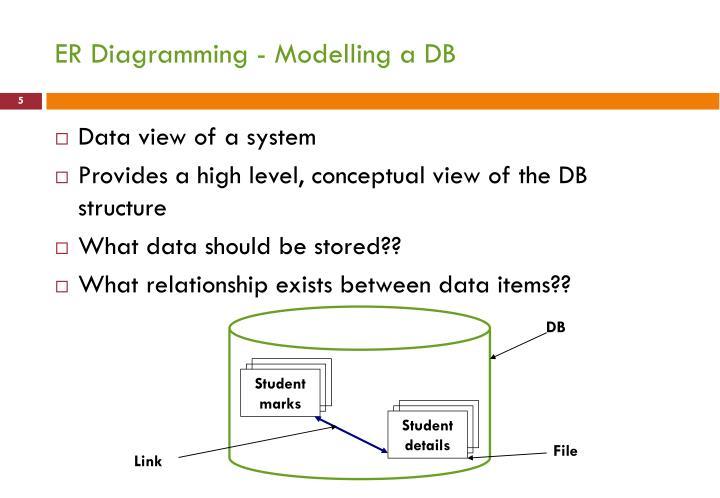 ER Diagramming - Modelling a DB