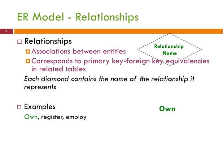 ER Model - Relationships