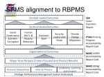 spms alignment to rbpms