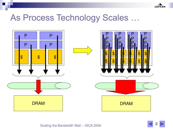 As process technology scales