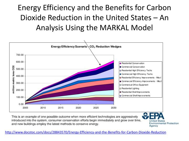 Energy Efficiency and the Benefits for Carbon
