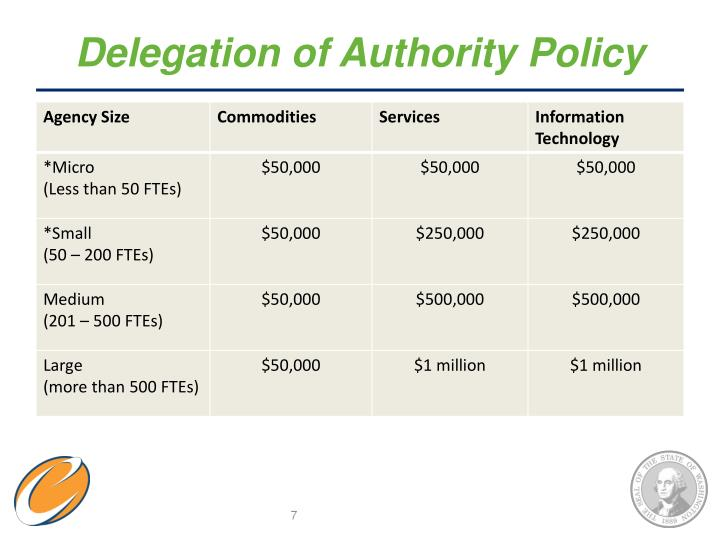 Delegation of Authority Policy