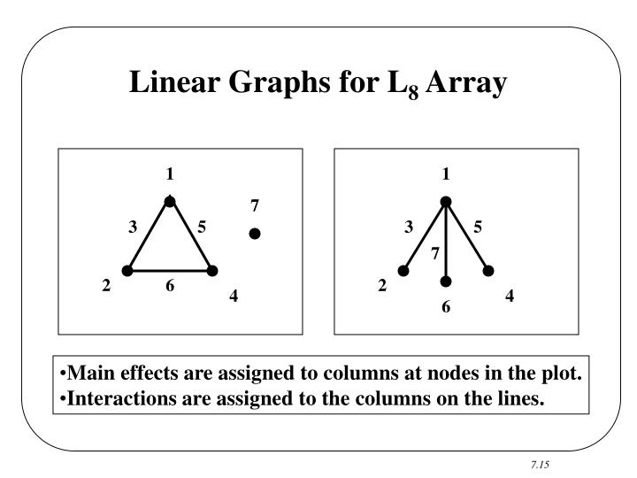 Linear Graphs for L