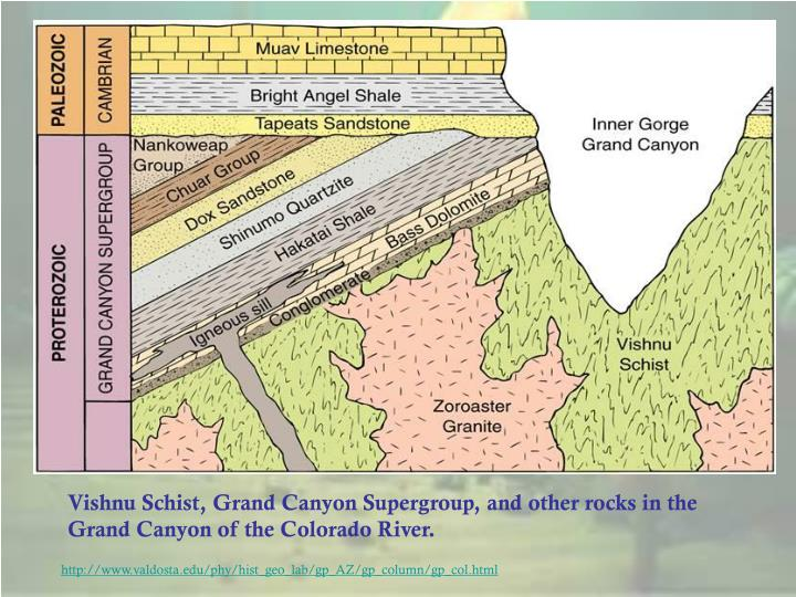 Vishnu Schist, Grand Canyon Supergroup, and other rocks in the Grand Canyon of the Colorado River.