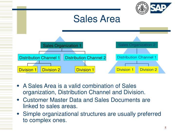 Sales Organization 1