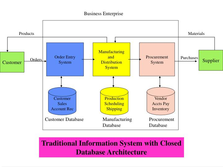 the enterprise resource planning at reebok business essay Enterprise resource planning (erp) is a category of business-management software - typically a suite of integrated applications—that an organization can use to collect, store, manage and interpret data from various departments of the organization.