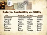 data vs availability vs utility