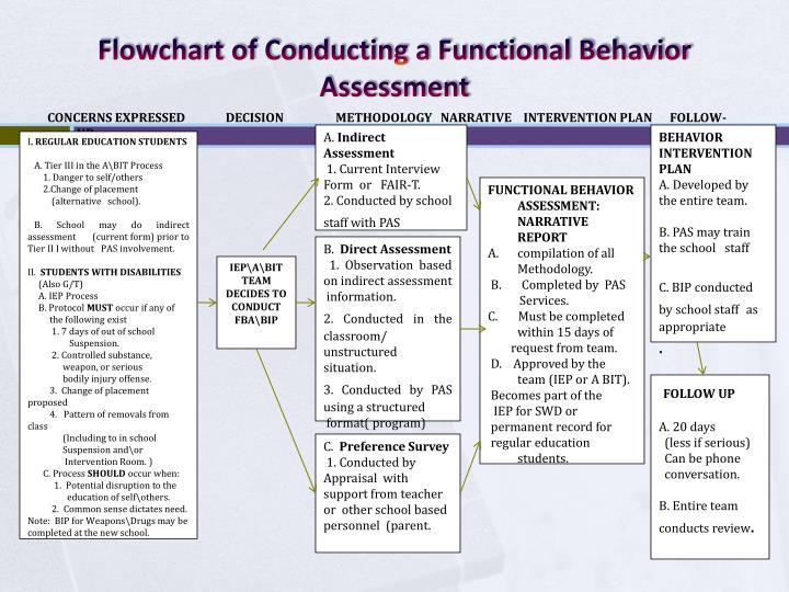 Flowchart of Conducting a Functional Behavior Assessment