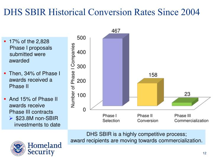 DHS SBIR Historical Conversion Rates Since 2004