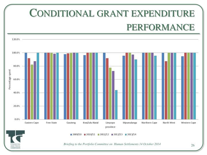 Conditional grant expenditure performance