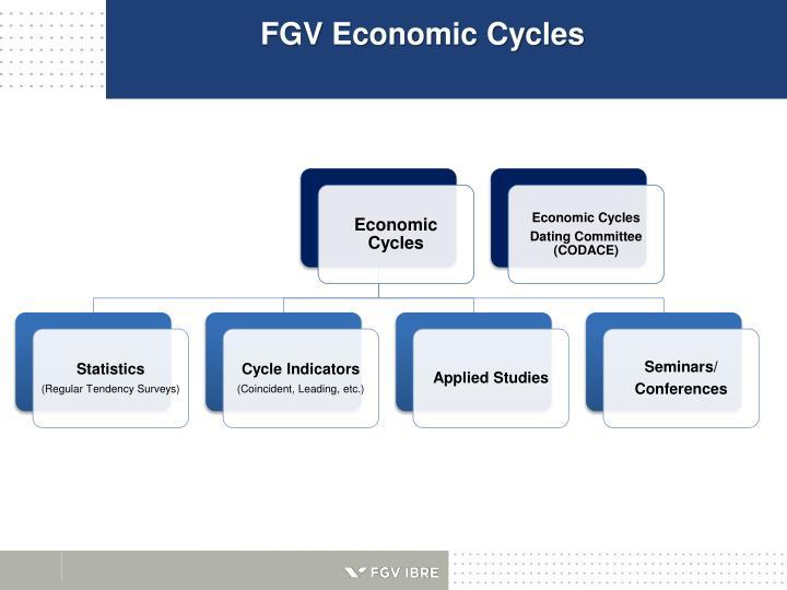Fgv economic cycles