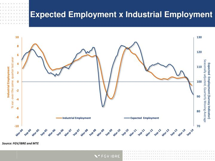 Expected Employment x Industrial Employment