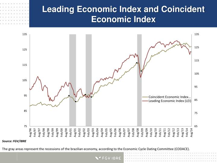 Leading Economic Index and Coincident