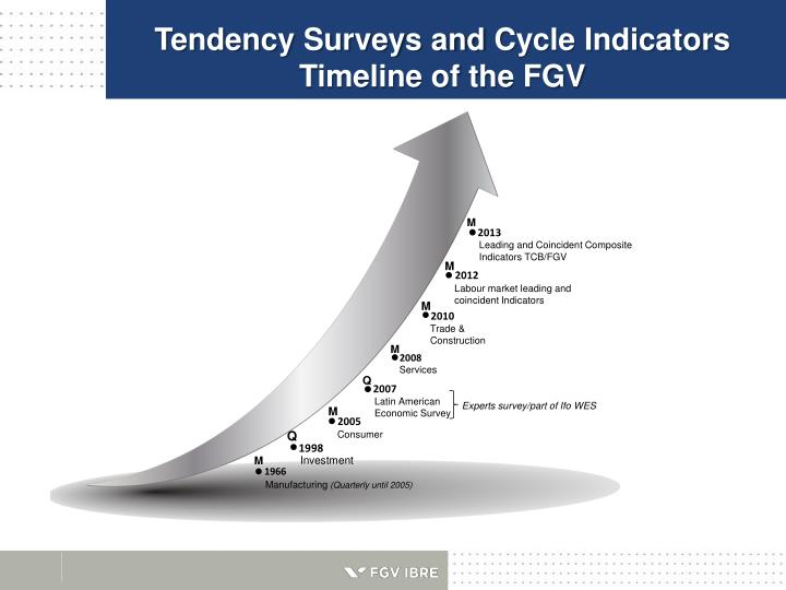 Tendency Surveys and