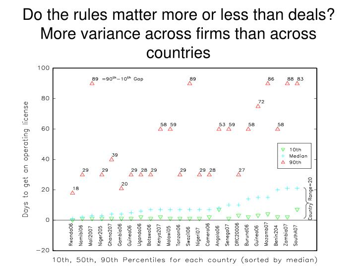 Do the rules matter more or less than deals? More variance across firms than across countries