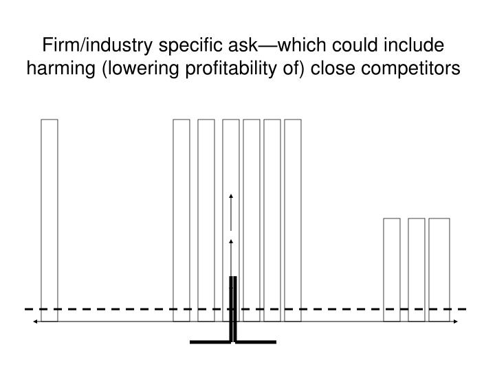 Firm/industry specific ask—which could include harming (lowering profitability of) close competitors