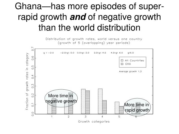 Ghana—has more episodes of super-rapid growth
