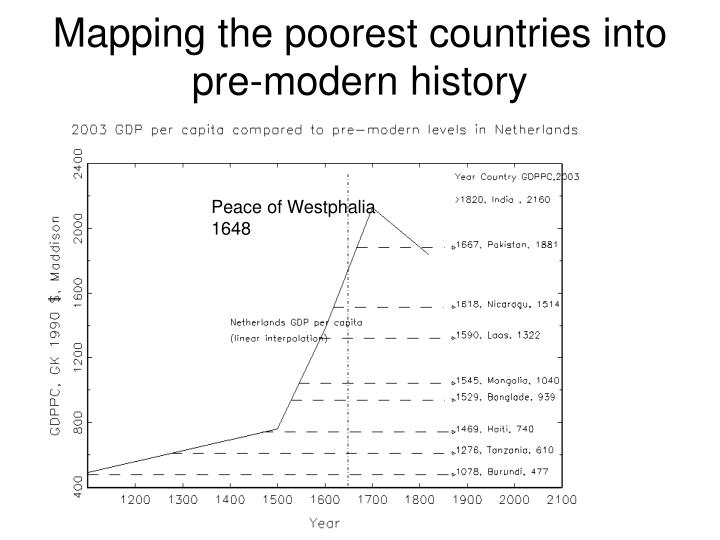 Mapping the poorest countries into pre-modern history