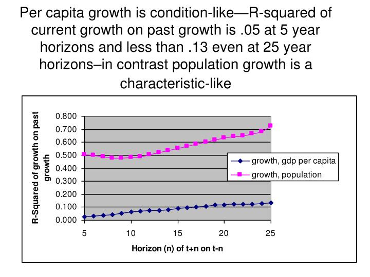 Per capita growth is condition-like—R-squared of current growth on past growth is .05 at 5 year horizons and less than .13 even at 25 year horizons–in contrast population growth is a characteristic-like