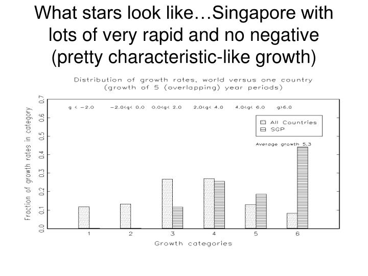 What stars look like…Singapore with lots of very rapid and no negative (pretty characteristic-like growth)
