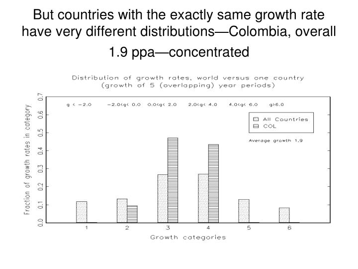But countries with the exactly same growth rate have very different distributions—Colombia, overall 1.9 ppa—concentrated