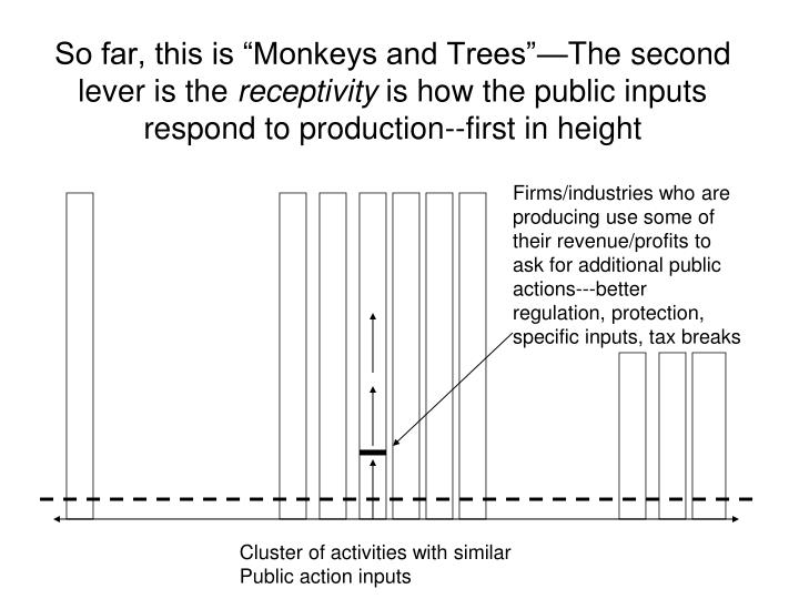 """So far, this is """"Monkeys and Trees""""—The second lever is the"""