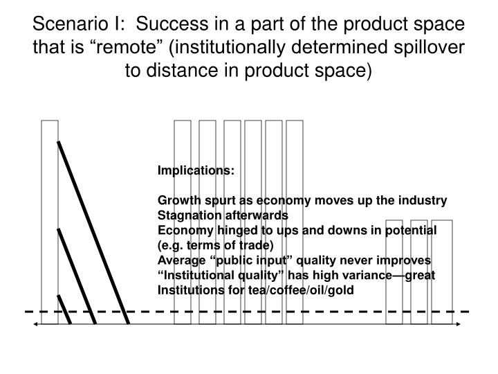 """Scenario I:  Success in a part of the product space that is """"remote"""" (institutionally determined spillover to distance in product space)"""