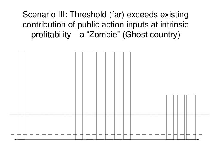 """Scenario III: Threshold (far) exceeds existing contribution of public action inputs at intrinsic profitability—a """"Zombie"""" (Ghost country)"""