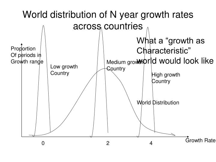 World distribution of N year growth rates across countries