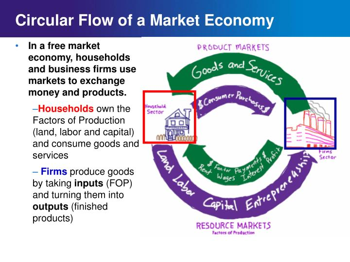 Ppt circular flow of a market economy powerpoint presentation id circular flow diagram of a market economy ccuart Gallery