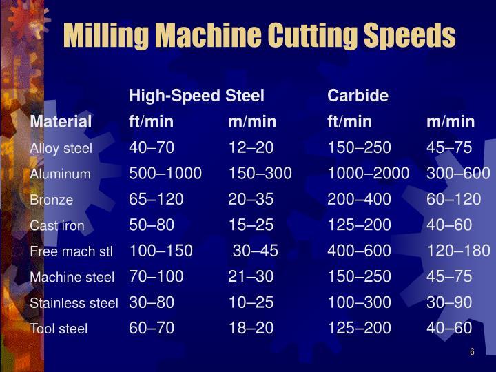 Milling Machine Cutting Speeds
