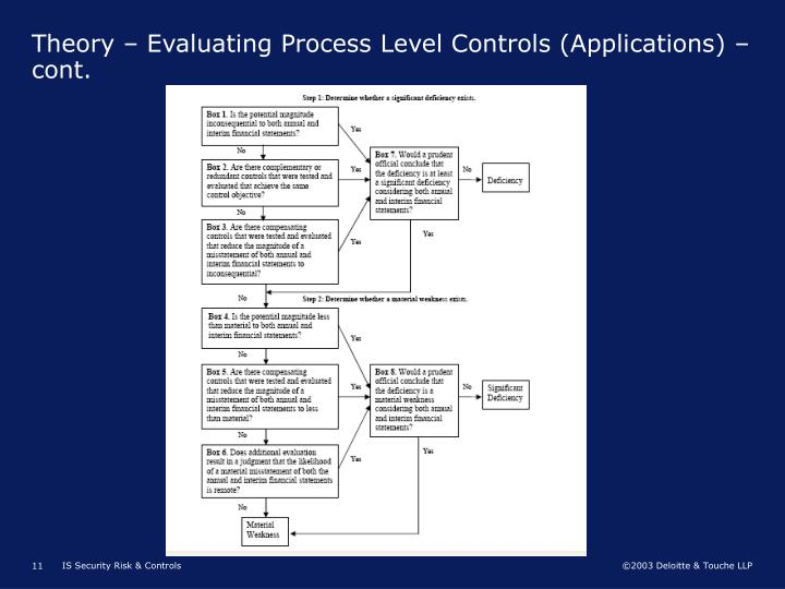 Theory – Evaluating Process Level Controls (Applications) – cont.