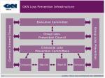 gkn loss prevention infrastructure