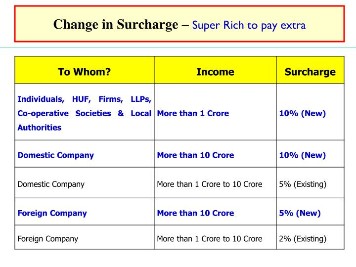 Change in surcharge super rich to pay extra