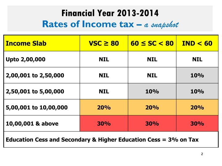 Financial year 2013 2014 rates of income tax a snapshot