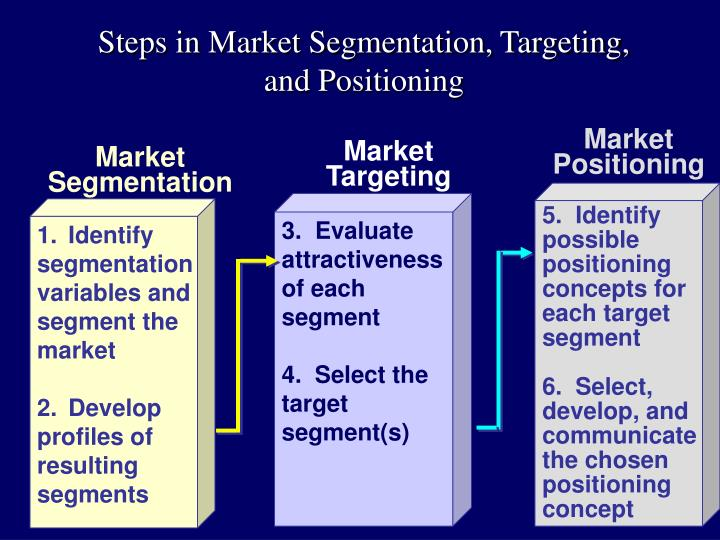 propose a new positioning strategy for Published: mon, 5 dec 2016 the intend of this assignment is to formulate the segmentation, targeting and positioning strategies, and put up a proposal for the introduction of new services using these strategies.