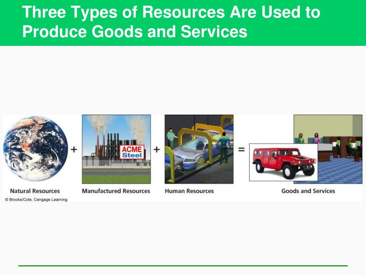 Three types of resources are used to produce goods and services