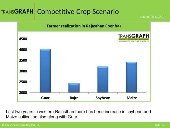 Competitive Crop Scenario
