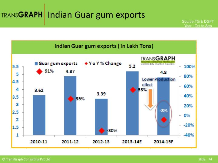 Indian Guar gum exports
