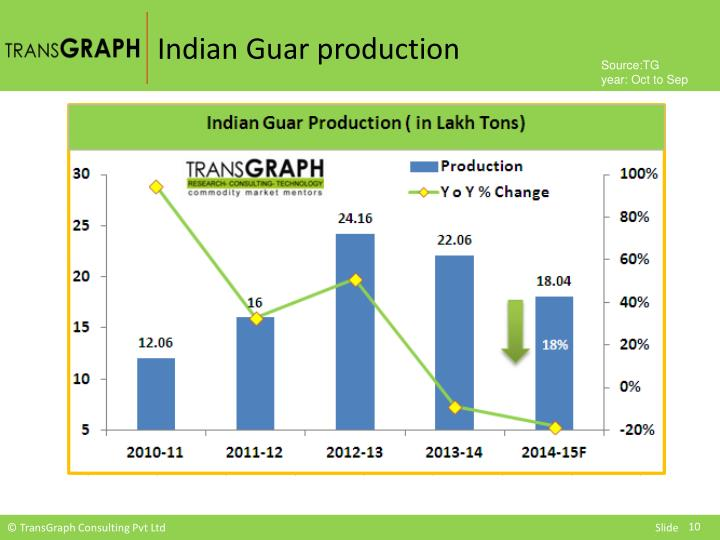 Indian Guar production